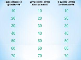 Правление князей Древней РусиВнутренняя политика киевских князейВнешняя пол