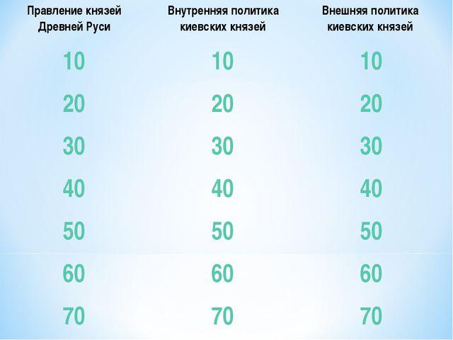 Правление князей Древней РусиВнутренняя политика киевских князейВнешняя пол...