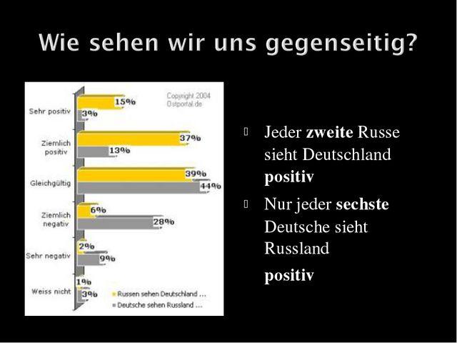 Jeder zweite Russe sieht Deutschland positiv Nur jeder sechste Deutsche sieht...