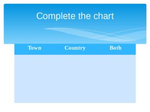 Complete the chart Town Country Both