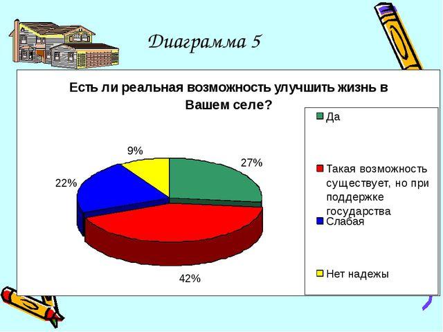 Диаграмма 5