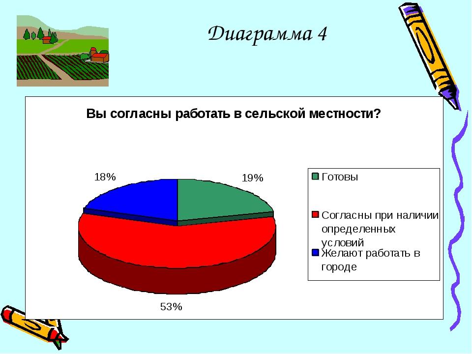 Диаграмма 4