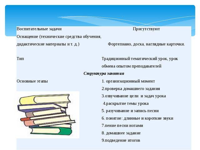 Воспитательные задачи Присутствуют Оснащение (технические средства обучения,...