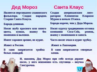 Дед Мороз Санта Клаус Является персонажем славянского фольклора. Создан народ