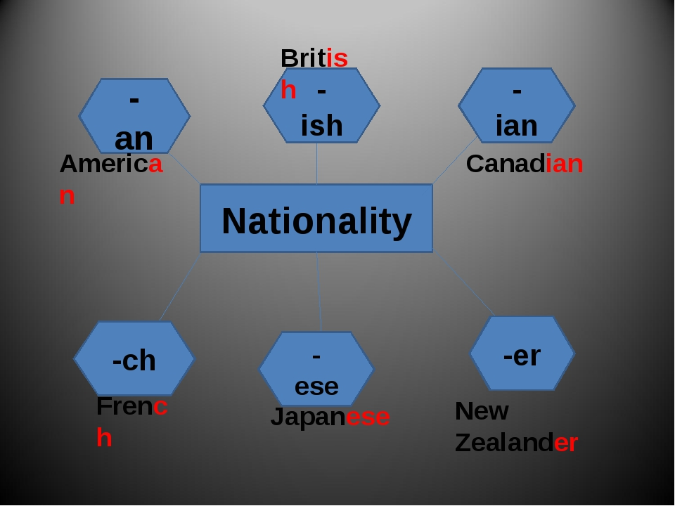 Nationality - an - ish - ian -er - ese -ch American British Canadian French J...