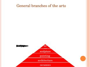General branches of the arts