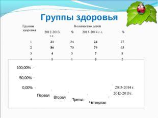 Группы здоровья Группы здоровьяКоличество детей 2012-2013 г.г. %2013-2014