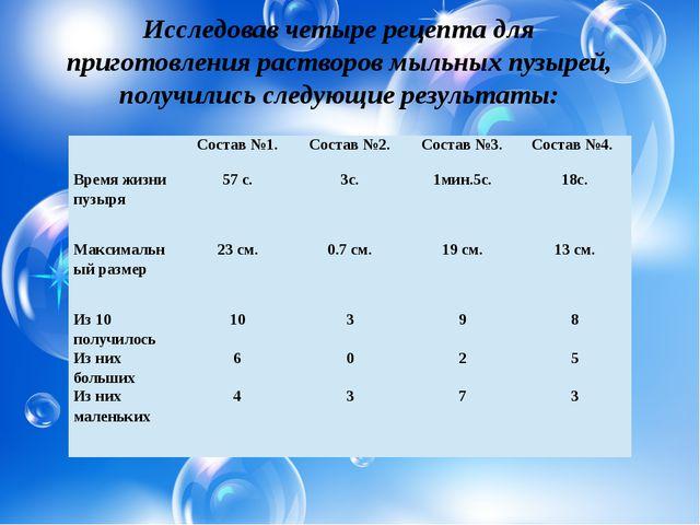 Исследовав четыре рецепта для приготовления растворов мыльных пузырей, получ...