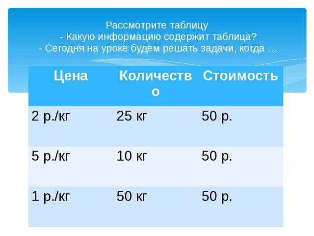 Рассмотрите таблицу  - Какую информацию содержит таблица?  - Сегодня на уроке...