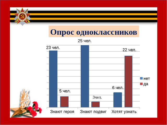 Опрос одноклассников 23 чел. 5 чел. 25 чел. 6 чел. 22 чел.