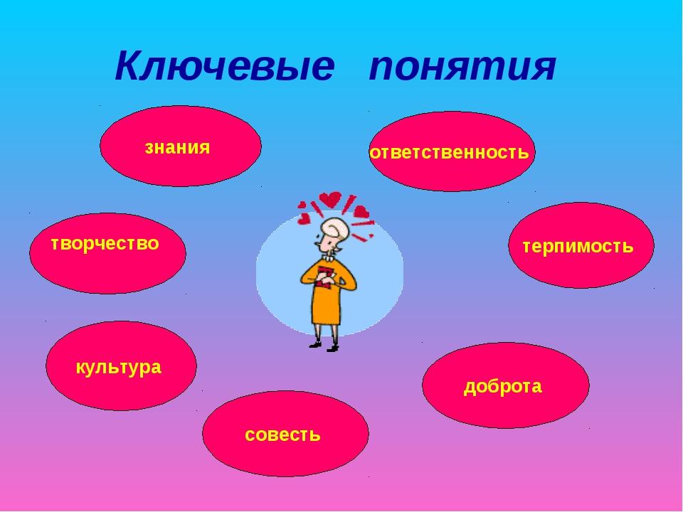 Ключевые понятия творчество ответственность культура доброта терпимость знани...