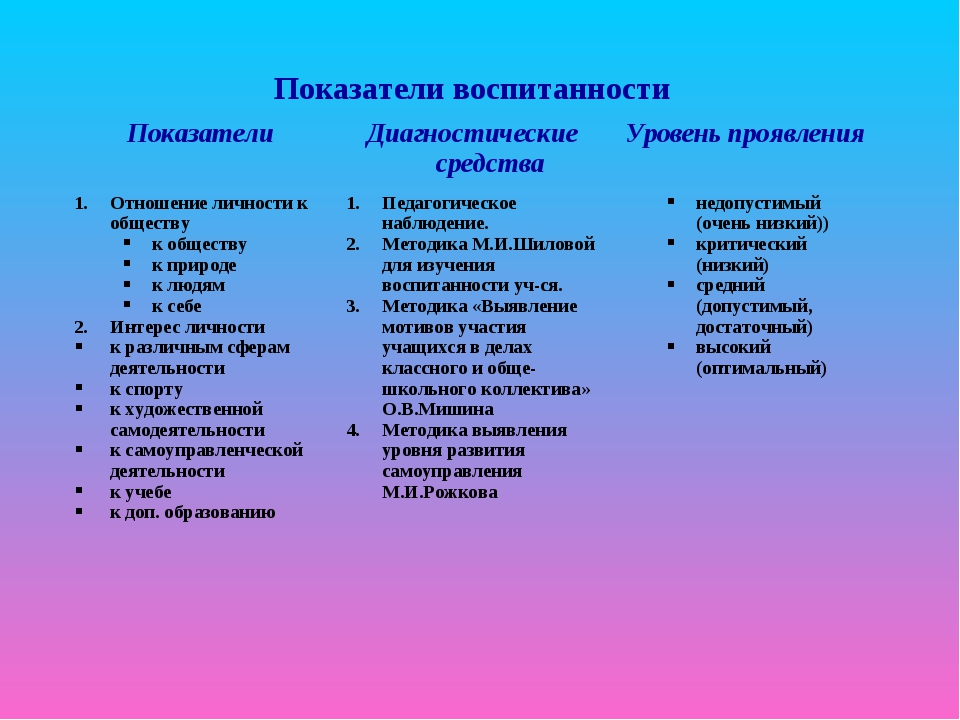 Показатели воспитанности ПоказателиДиагностические средстваУровень проявле...