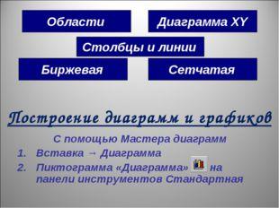 Диаграмма XY Области Сетчатая Биржевая Столбцы и линии С помощью Мастера диаг