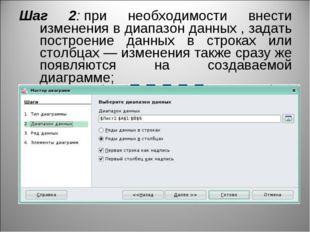 Шаг 2:при необходимости внести изменения в диапазон данных , задать построен