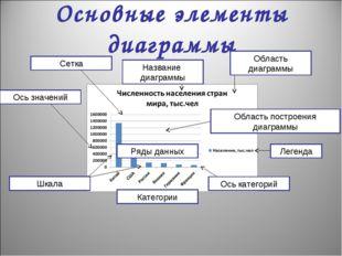 Основные элементы диаграммы Ряды данных Категории Область диаграммы Область п