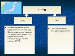 1. ЭГП « +» « - » Сравнительно бедна природными ресурсами; Богата побережьем-