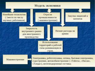Модель экономики Новейшие технологии ( 1место по числу научных работников) От