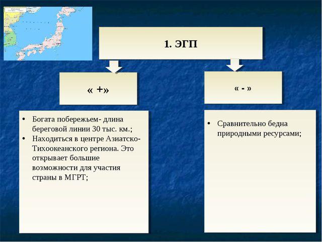 1. ЭГП « +» « - » Сравнительно бедна природными ресурсами; Богата побережьем-...