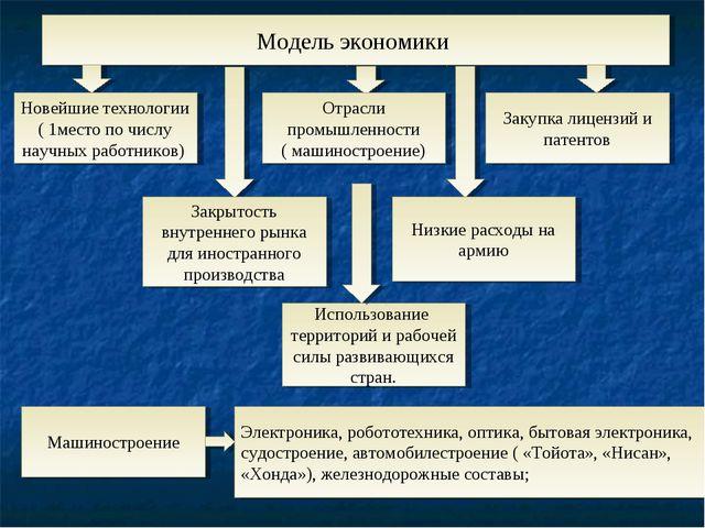 Модель экономики Новейшие технологии ( 1место по числу научных работников) От...