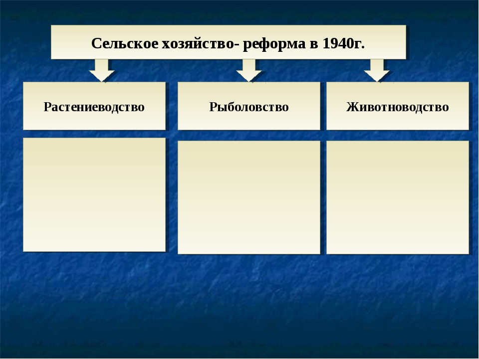 Сельское хозяйство- реформа в 1940г. Растениеводство Рыболовство Животноводство