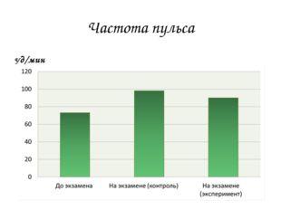 Частота пульса Уд/мин