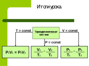 Итоги урока. P1V1 = P2V2 V = const T = const P = const
