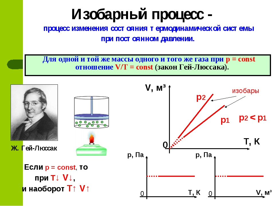 процесс изменения состояния термодинамической системы при постоянном давлении...