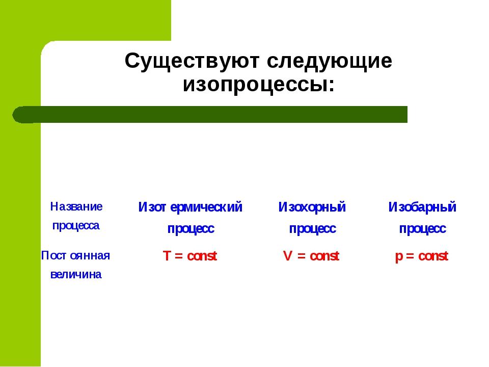 Существуют следующие изопроцессы: Название процессаИзотермический процессИз...