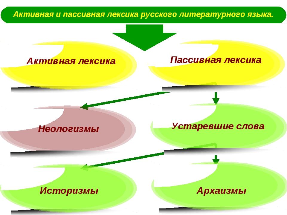 Активная и пассивная лексика русского литературного языка. Пассивная лексика...