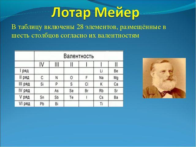 В таблицу включены 28 элементов, размещённые в шесть столбцов согласно их вал...