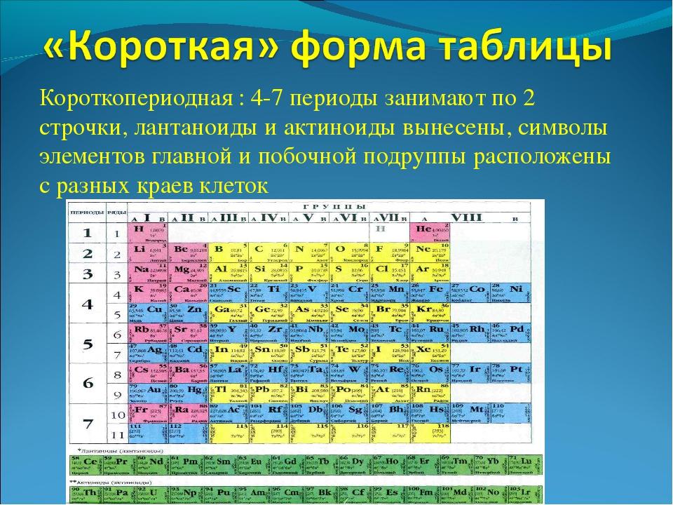 Короткопериодная : 4-7 периоды занимают по 2 строчки, лантаноиды и актиноиды...