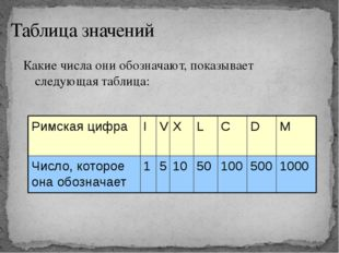 Таблица значений Какие числа они обозначают, показывает следующая таблица: 10