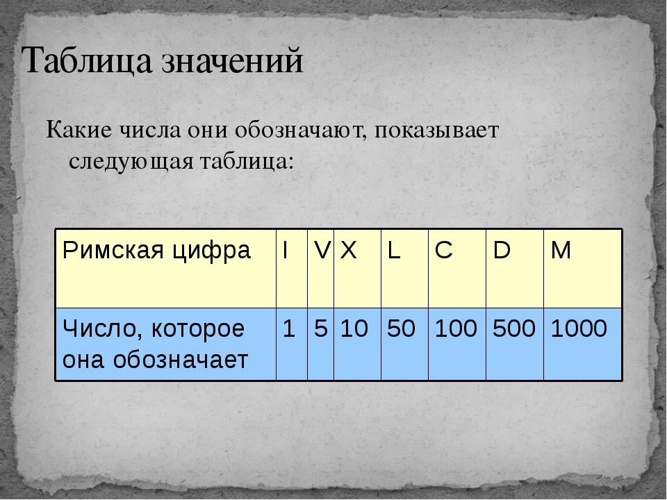 Таблица значений Какие числа они обозначают, показывает следующая таблица: 10...