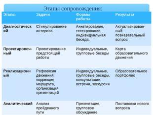 Этапы сопровождения: ЭтапыЗадачиФормы работыРезультат ДиагностическийСтим