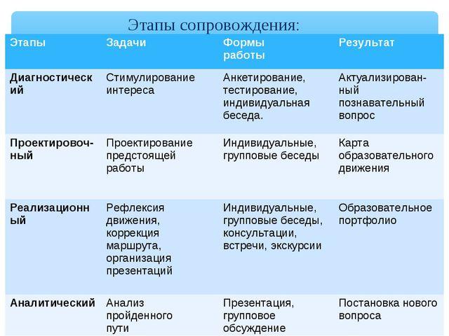 Этапы сопровождения: ЭтапыЗадачиФормы работыРезультат ДиагностическийСтим...