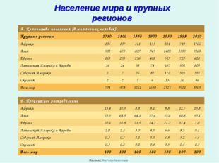 Население мира и крупных регионов Источник: Фонд народонаселения А. Количеств