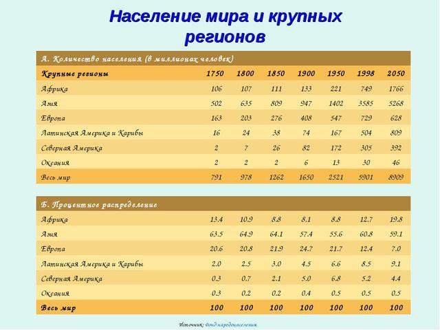 Население мира и крупных регионов Источник: Фонд народонаселения А. Количеств...