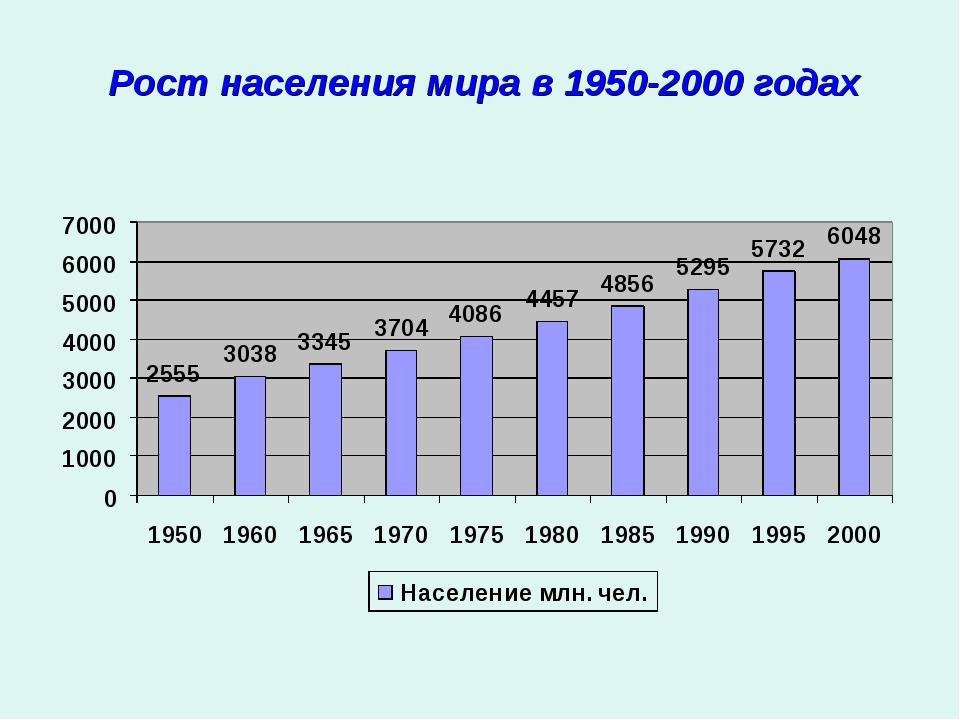 Рост населения мира в 1950-2000 годах