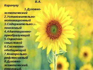 Схема урока по В.А. Киричуку 1.Духовно- эстетический 2.Установительно- мотив