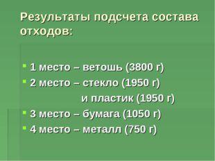 Результаты подсчета состава отходов: 1 место – ветошь (3800 г) 2 место – сте