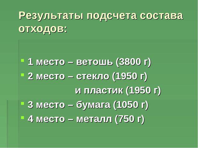 Результаты подсчета состава отходов: 1 место – ветошь (3800 г) 2 место – сте...