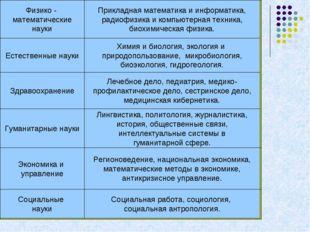 Физико - математические науки Прикладная математика и информатика, радиофизик