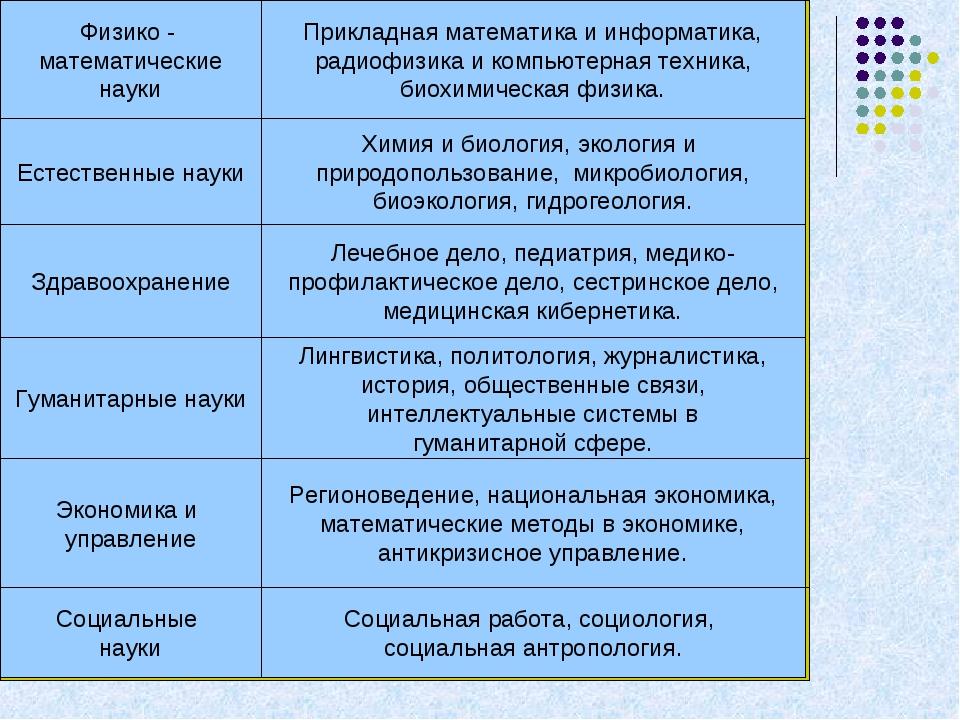 Физико - математические науки Прикладная математика и информатика, радиофизик...