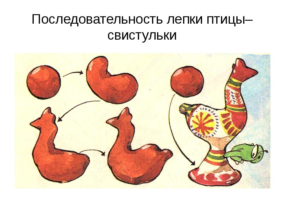 Последовательность лепки птицы–свистульки