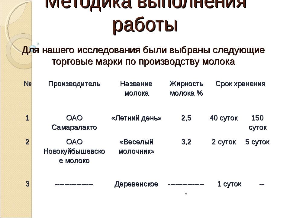 Методика выполнения работы Для нашего исследования были выбраны следующие тор...