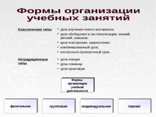 Классические типыурок изучения нового материала; урок обобщения и системати