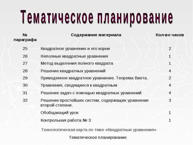 Технологическая карта по теме «Квадратные уравнения» Тематическое планировани...