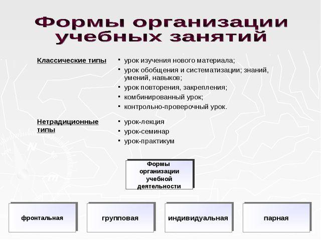 Классические типыурок изучения нового материала; урок обобщения и системати...