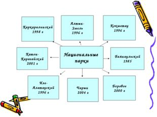 Национальные парки Баянаульский 1985 Алтын- Эмель 1996 г Боровое 2000 г Катон
