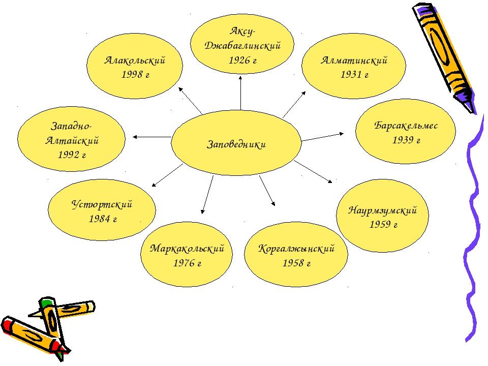 Заповедники Алматинский 1931 г Барсакельмес 1939 г Коргалжынский 1958 г Аксу-...
